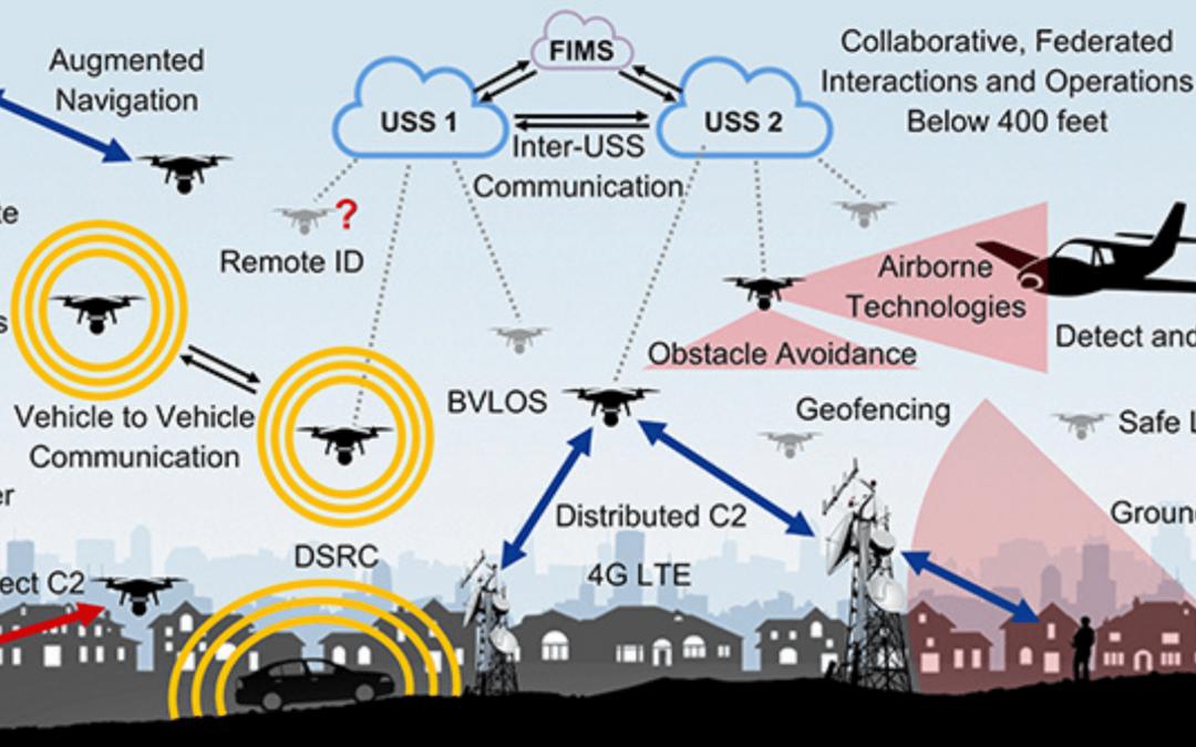 Drones: ΑΣΤΙΚΗ ΕΝΑΕΡΙΑ ΚΙΝΗΤΙΚΟΤΗΤΑ (UAM) ΚΑΙ ΑΝΑΠΤΥΓΜΕΝΗ ΕΝΑΕΡΙΑ ΚΙΝΗΤΙΚΟΤΗΤΑ (ΑΑΜ)